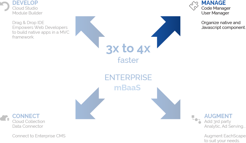 EachScape studio 3x to 4x faster enterprise mBaaS